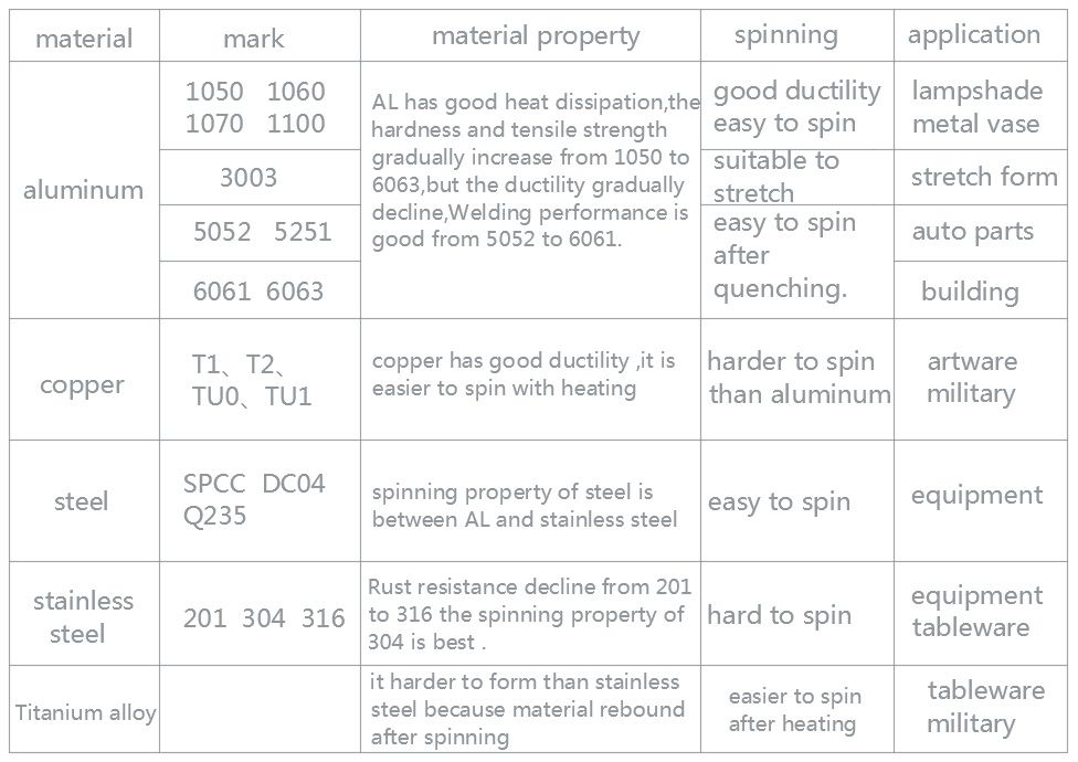 the material properties and application in spinning forming